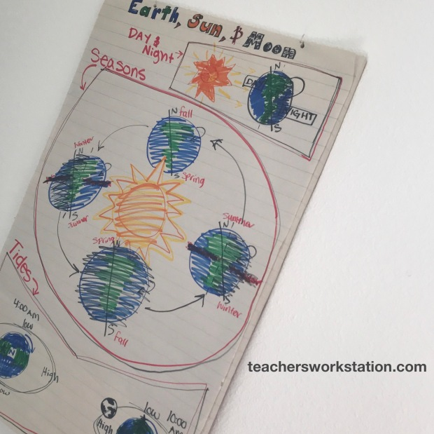Anchor Chart Sun Earth Moon.jpg